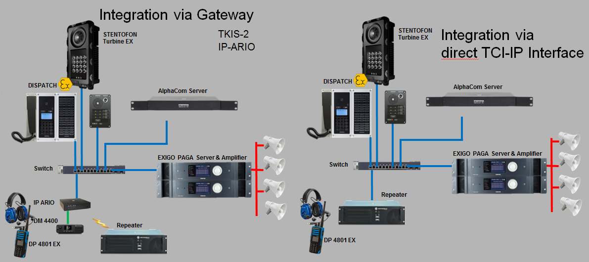 Radio Technology with Native IP Communication Platforms