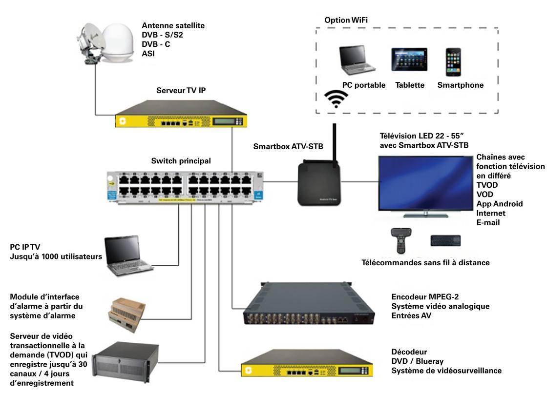 Zenitel IPTV Solutions Picture