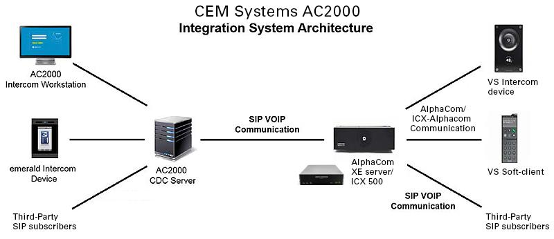 CEM Systems AC2000 AlphaCom integration