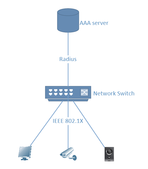 Typical setup to detect and manage devices - picture