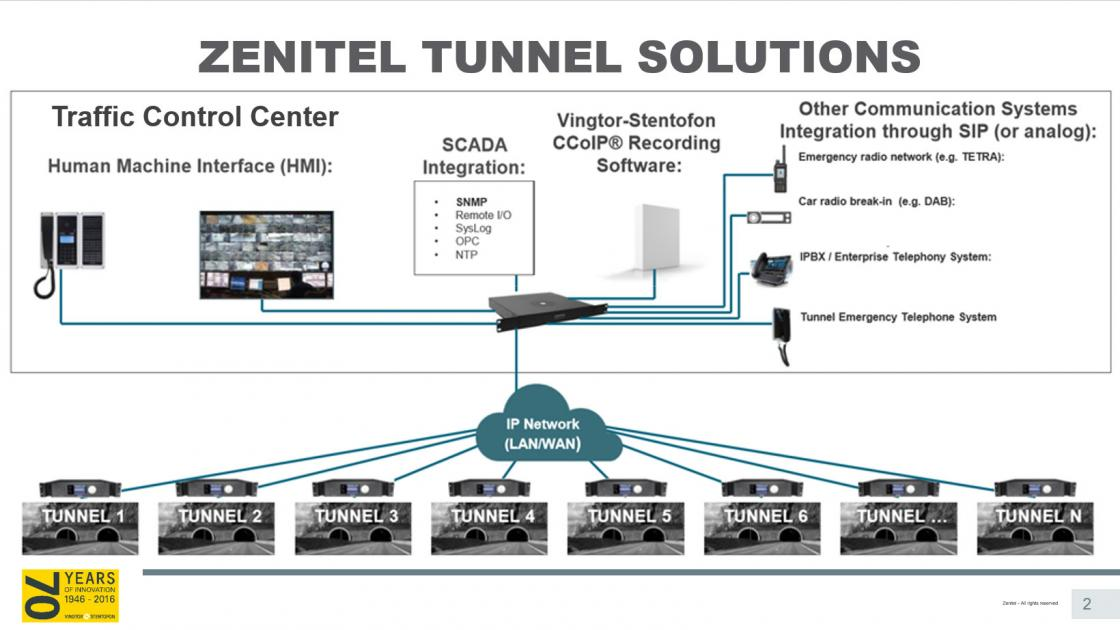 Zenitel Tunnel Solutions Illustration 1 Picture