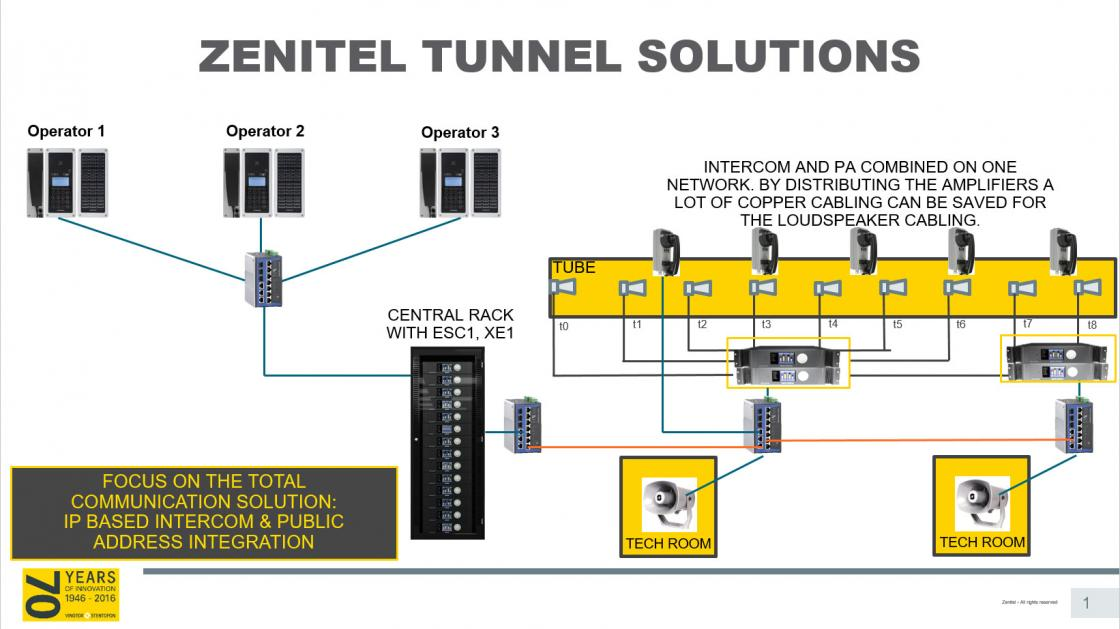 Zenitel Tunnel Solutions Illustration 2 picture
