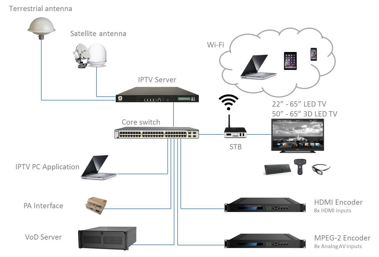 IPTV System Drawing